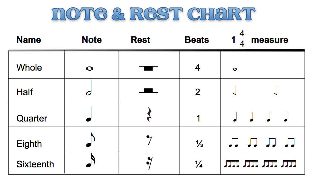 Music Notes Chart Erkalnathandedecker